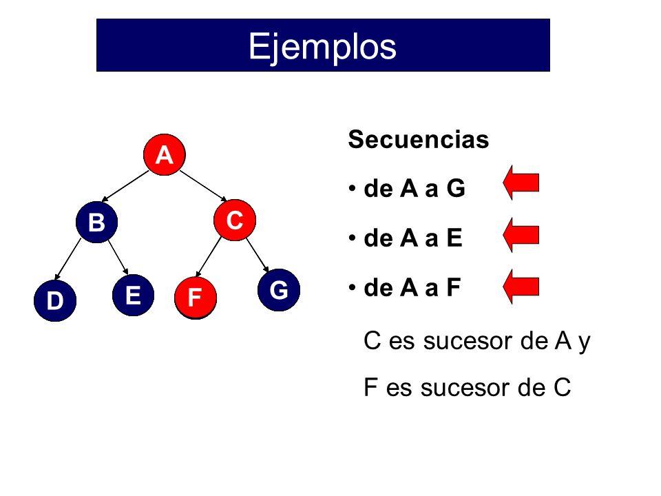 Ejemplos Secuencias de A a G de A a E de A a F F A E G C B D F A E G C
