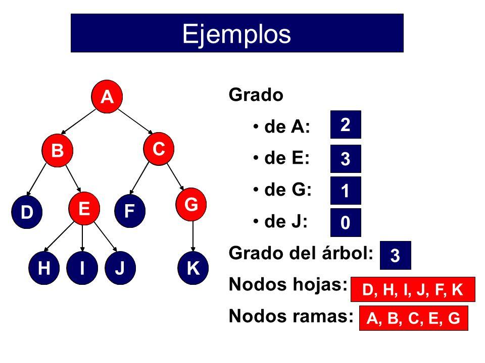 Ejemplos Grado de A: de E: de G: de J: Grado del árbol: Nodos hojas: