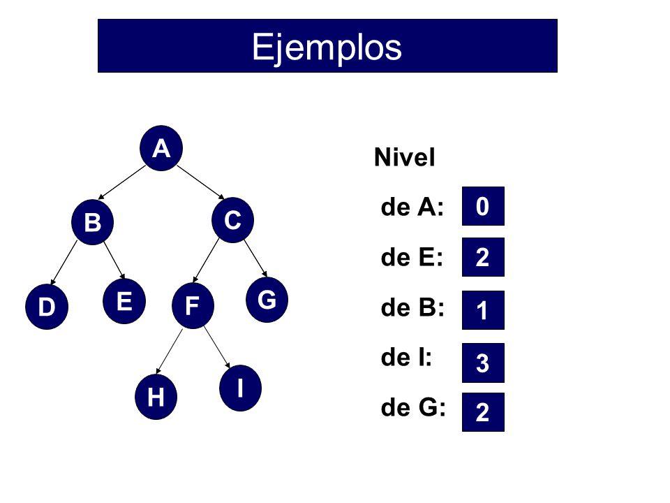 Ejemplos A F C B D E G H I Nivel de A: de E: de B: de I: de G: 2 1 3 2