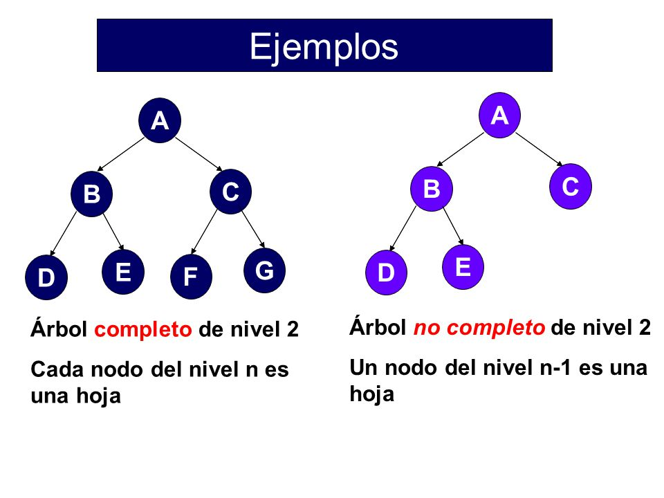 Ejemplos A C B D E A F C B D E G Árbol completo de nivel 2