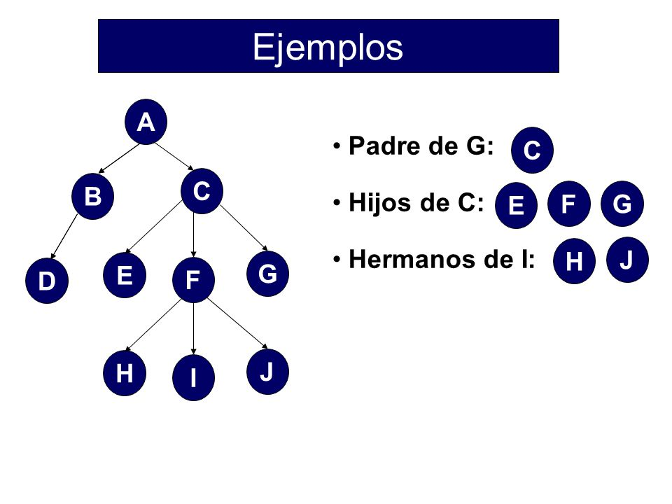 Ejemplos B D E G A C I H J F Padre de G: Hijos de C: Hermanos de I: C