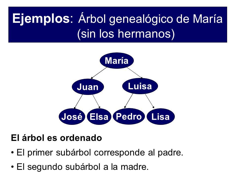 Ejemplos: Árbol genealógico de María (sin los hermanos)