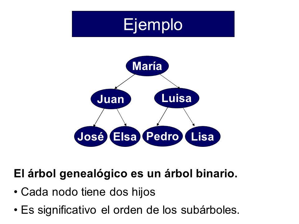 Ejemplo María Pedro Luisa Juan José Elsa Lisa