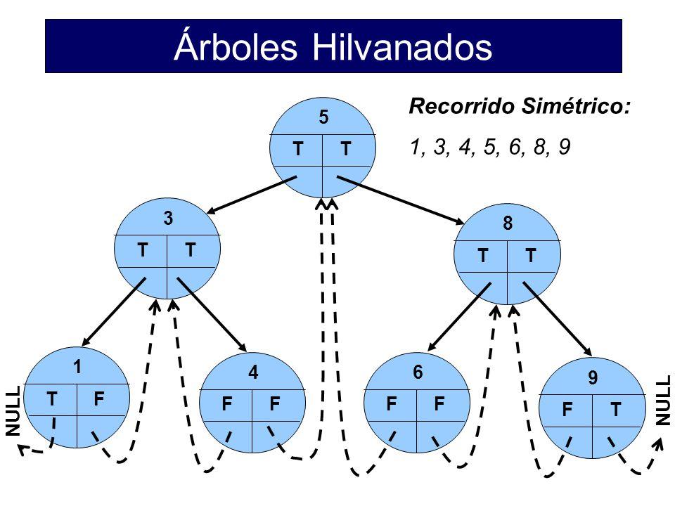 Árboles Hilvanados Recorrido Simétrico: 1, 3, 4, 5, 6, 8, 9 5 T 3 T 8