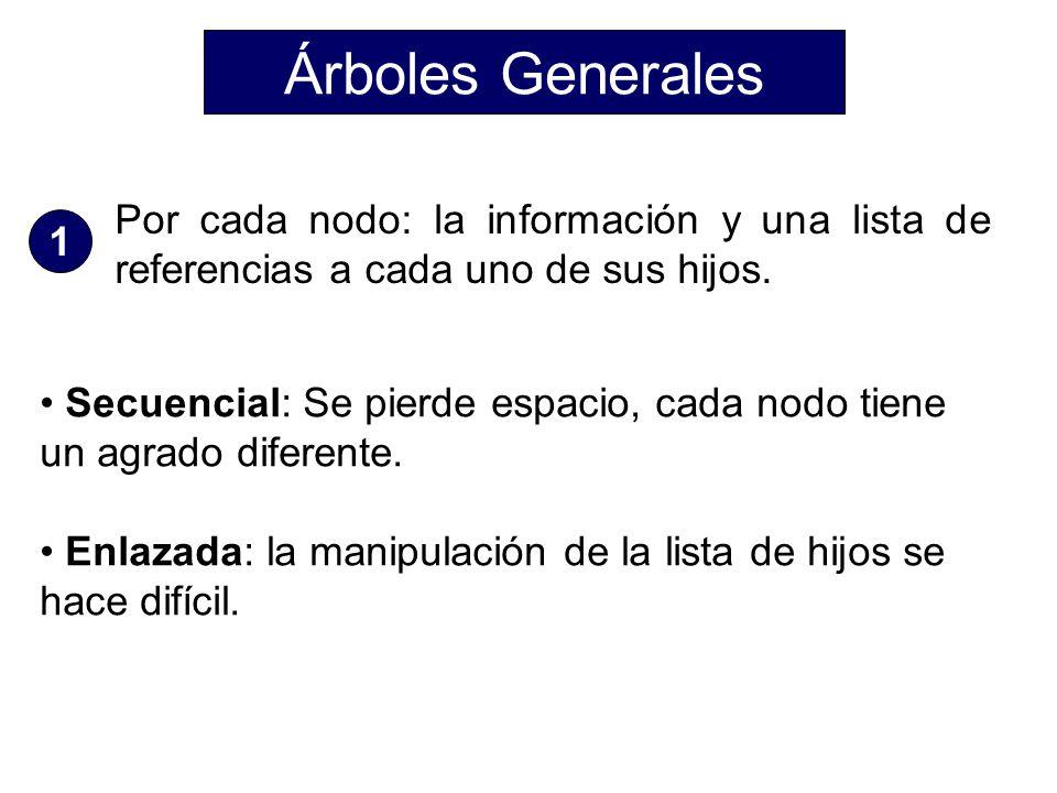 Árboles Generales Por cada nodo: la información y una lista de referencias a cada uno de sus hijos.