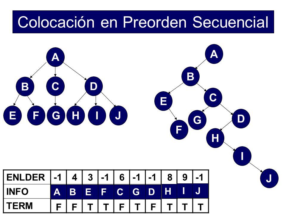 Colocación en Preorden Secuencial