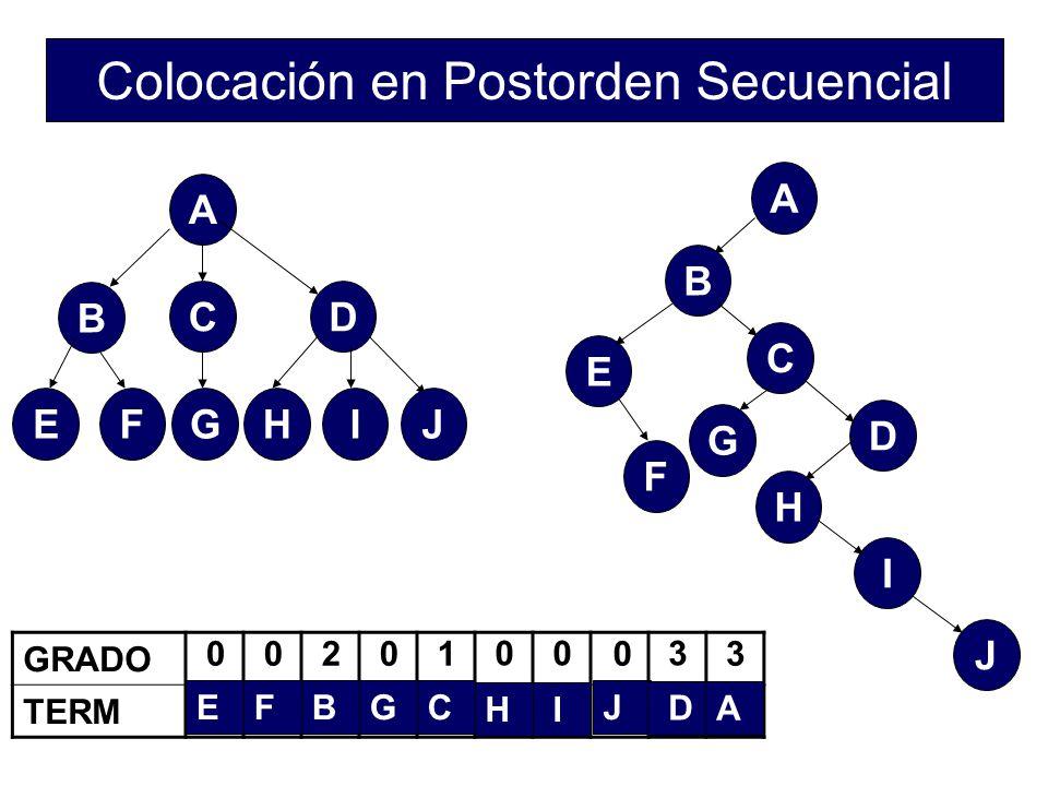 Colocación en Postorden Secuencial