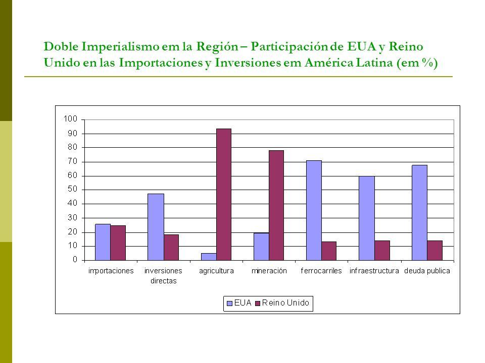 Doble Imperialismo em la Región – Participación de EUA y Reino Unido en las Importaciones y Inversiones em América Latina (em %)