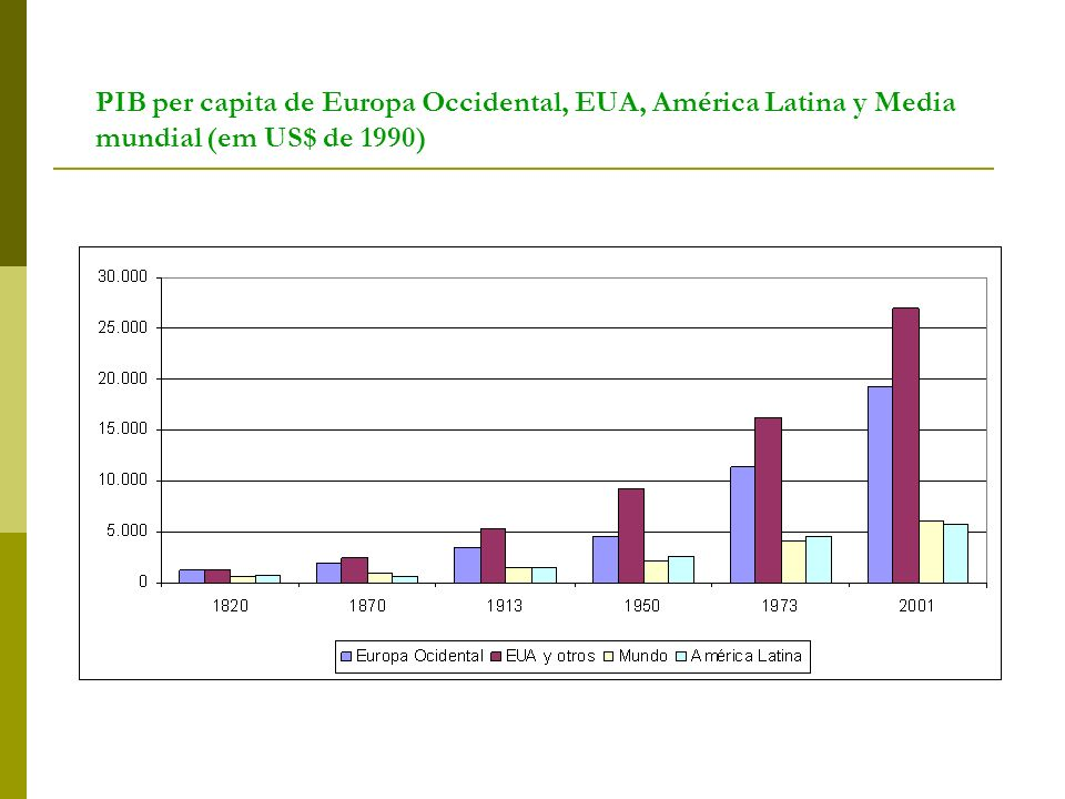 PIB per capita de Europa Occidental, EUA, América Latina y Media mundial (em US$ de 1990)