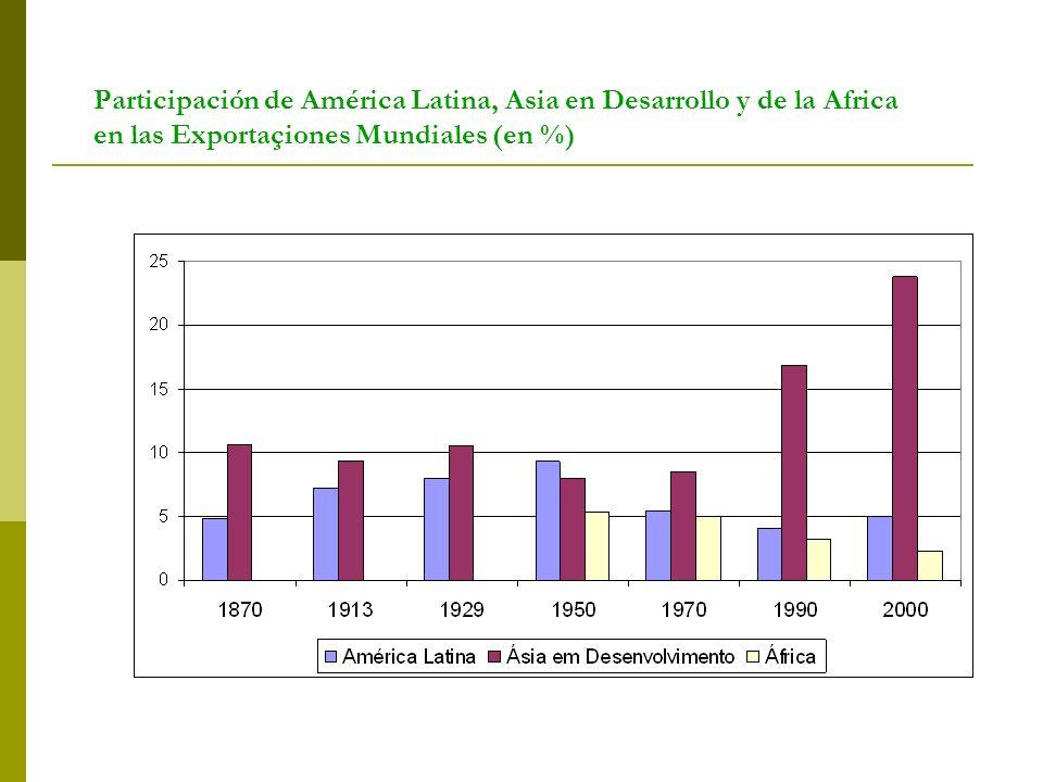Participación de América Latina, Asia en Desarrollo y de la Africa en las Exportaçiones Mundiales (en %)