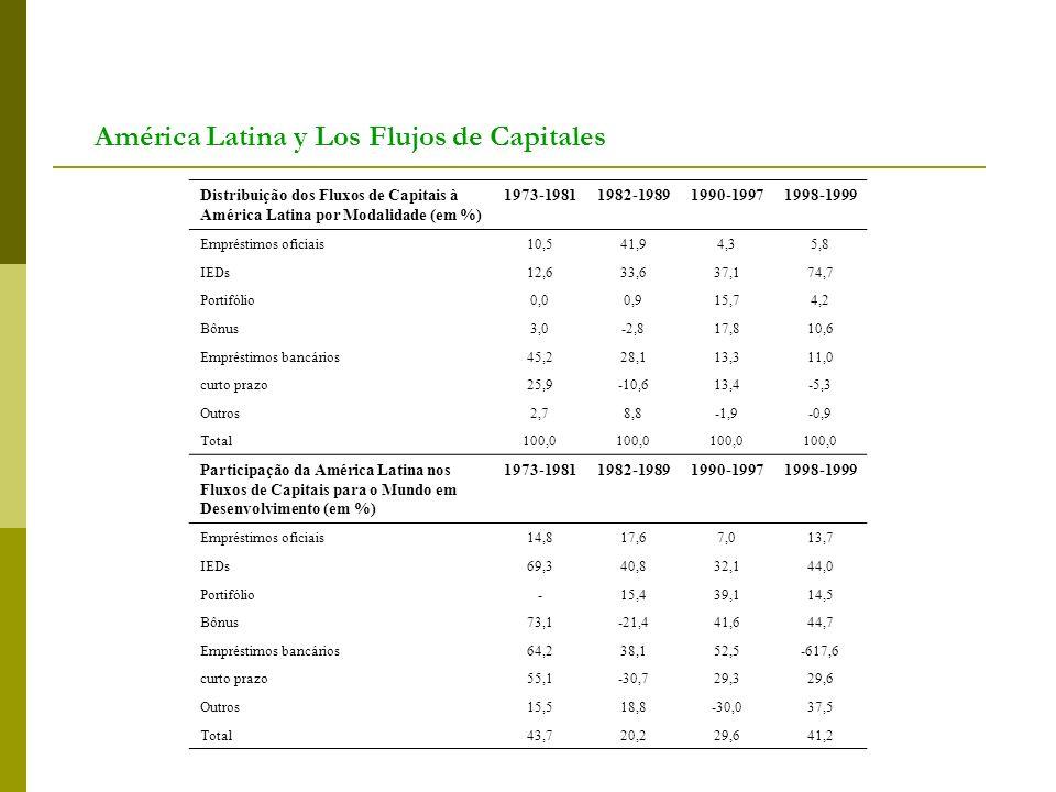 América Latina y Los Flujos de Capitales