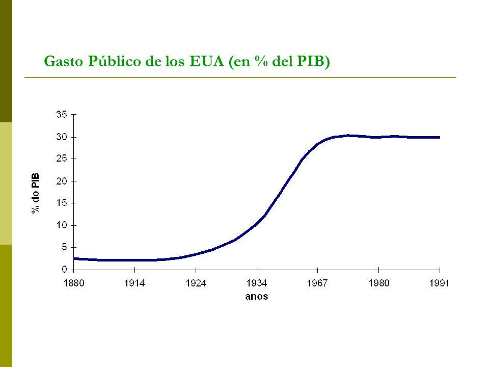 Gasto Público de los EUA (en % del PIB)