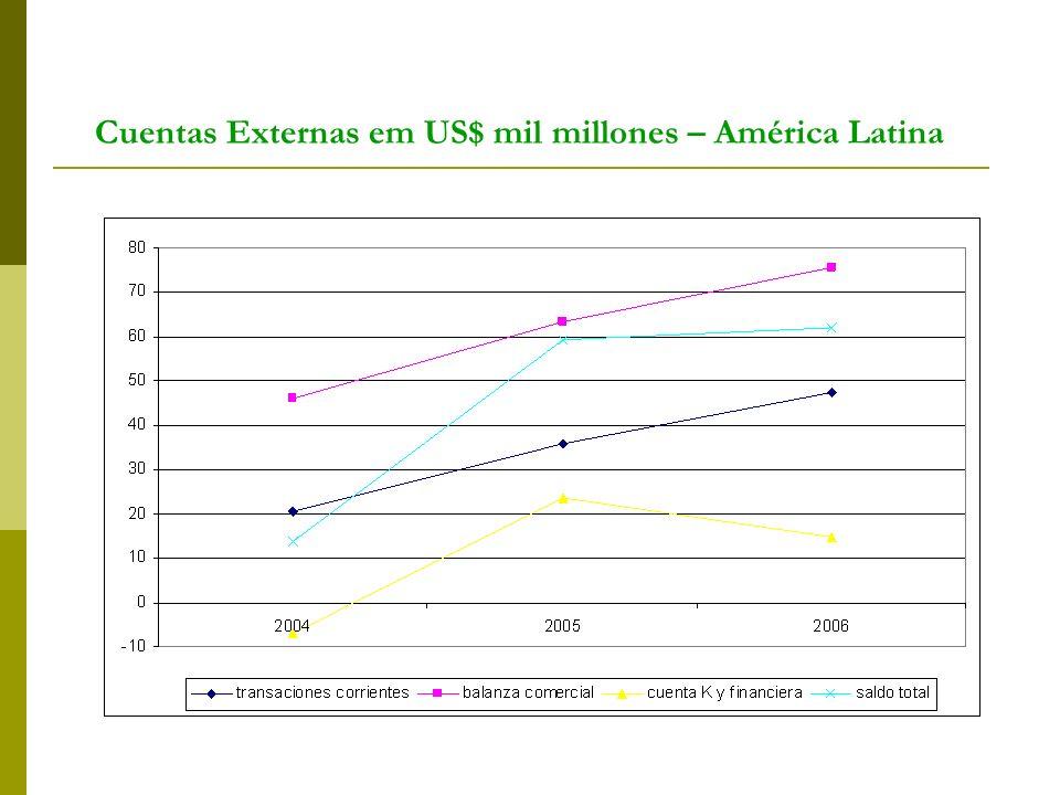 Cuentas Externas em US$ mil millones – América Latina