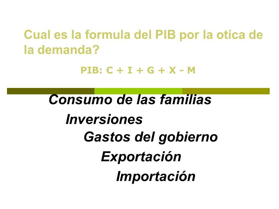Consumo de las familias Inversiones Gastos del gobierno Exportación
