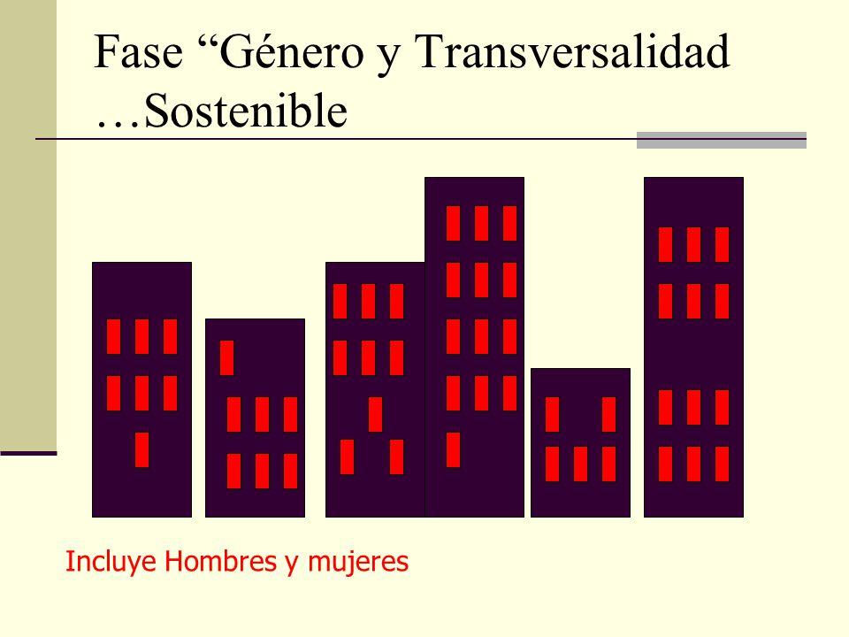 Fase Género y Transversalidad …Sostenible