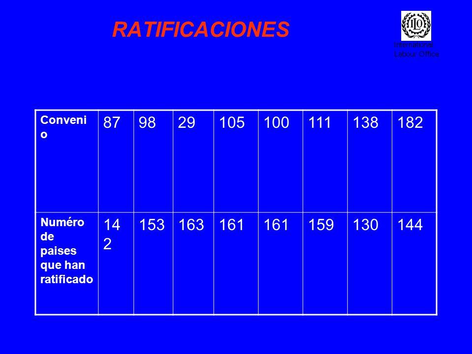 RATIFICACIONESConvenio. 87. 98. 29. 105. 100. 111. 138. 182. Numéro de paises que han ratificado. 142.