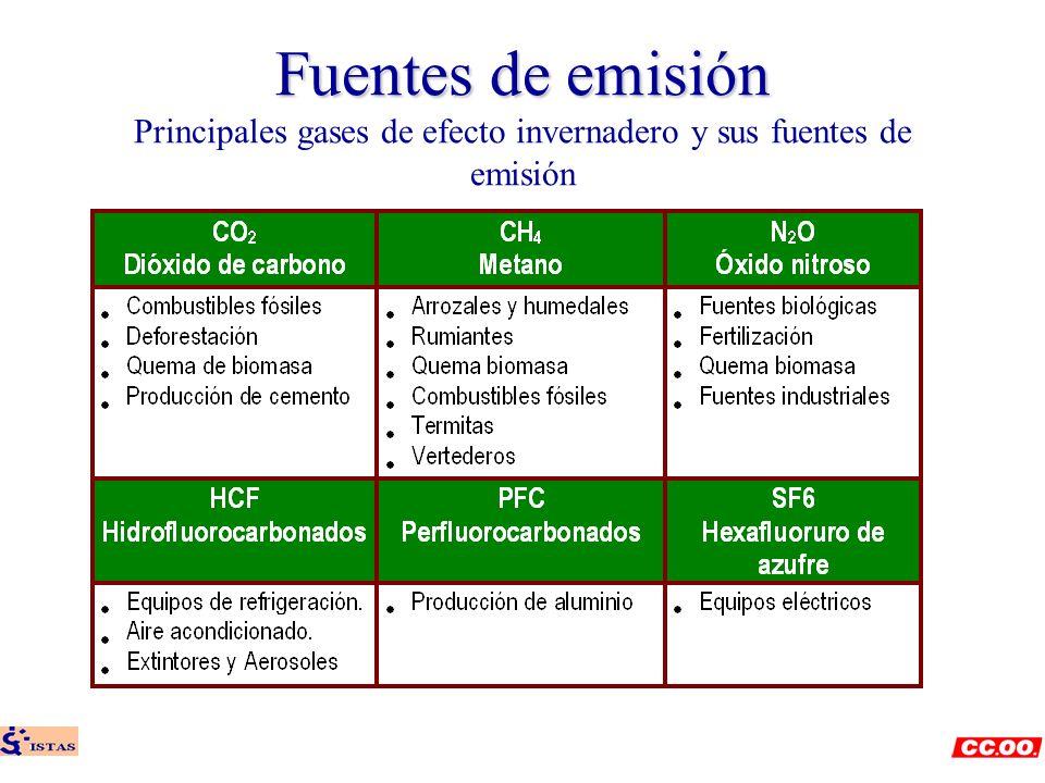 Fuentes de emisión Principales gases de efecto invernadero y sus fuentes de emisión