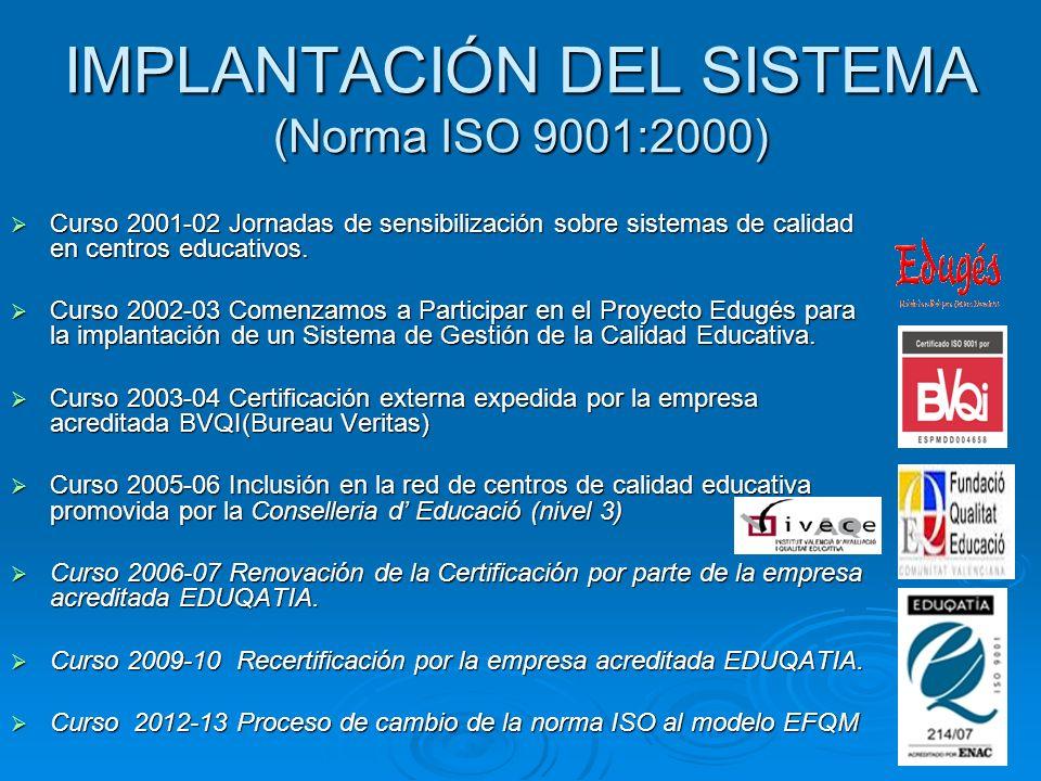 IMPLANTACIÓN DEL SISTEMA (Norma ISO 9001:2000)