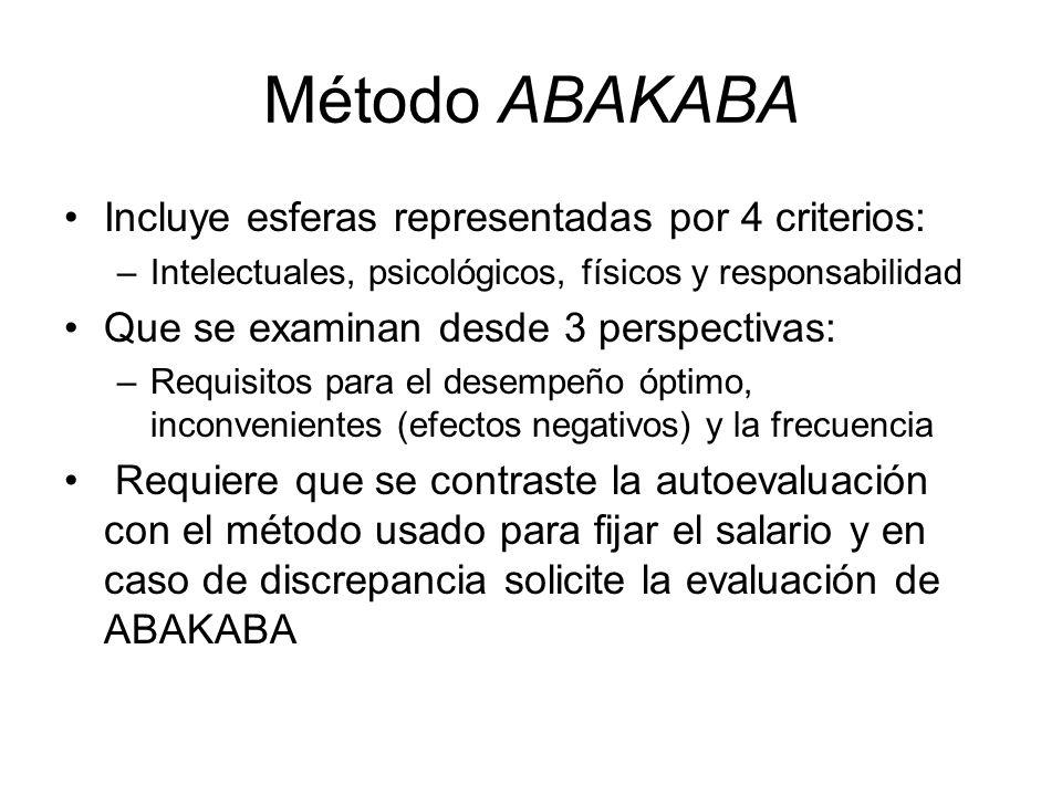 Método ABAKABA Incluye esferas representadas por 4 criterios:
