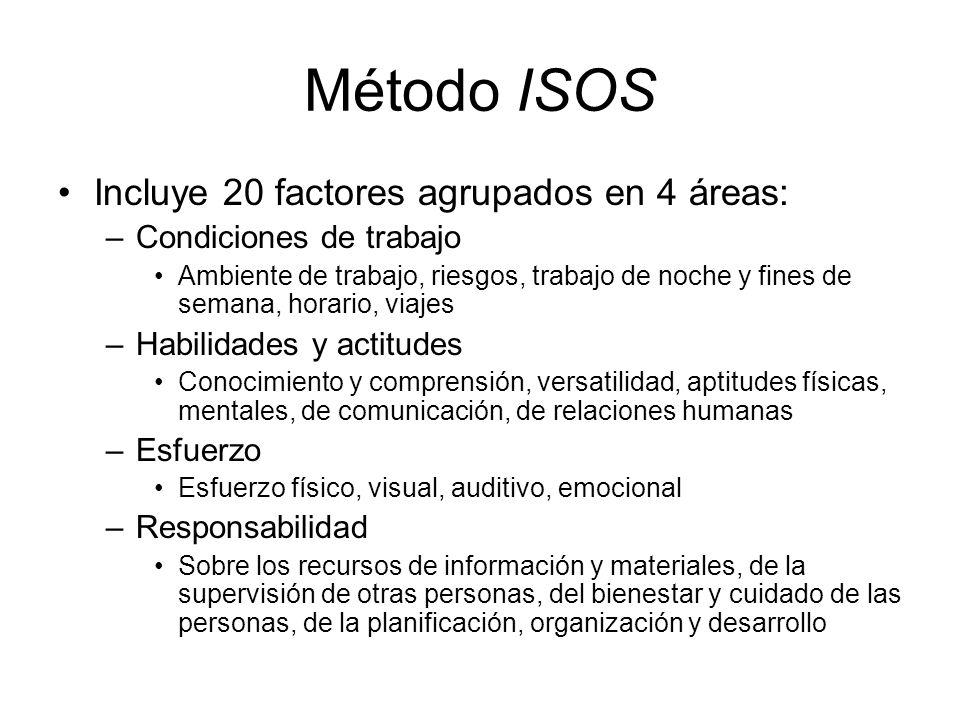 Método ISOS Incluye 20 factores agrupados en 4 áreas:
