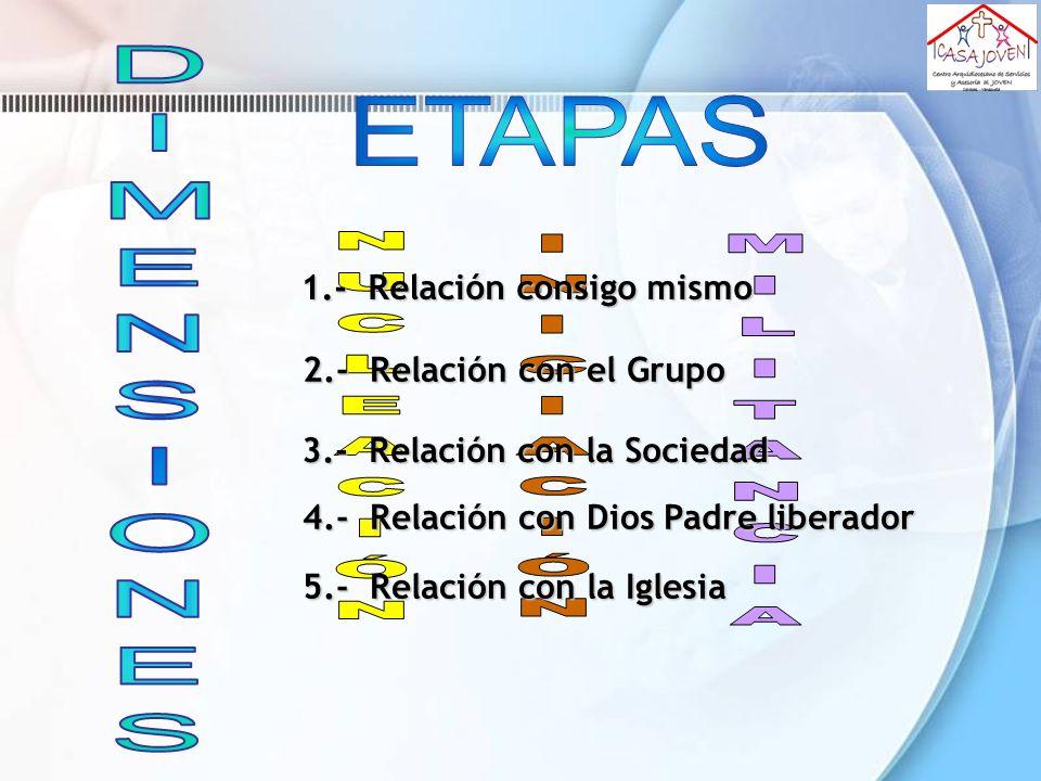 ETAPAS DIMENSIONES NUCLEACIÓN INICIACIÓN MILITANCIA