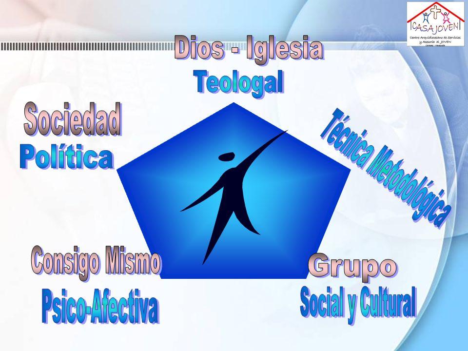 Dios - Iglesia Teologal. Sociedad. Política. Técnica Metodológica. Consigo Mismo. Grupo. Psico-Afectiva.