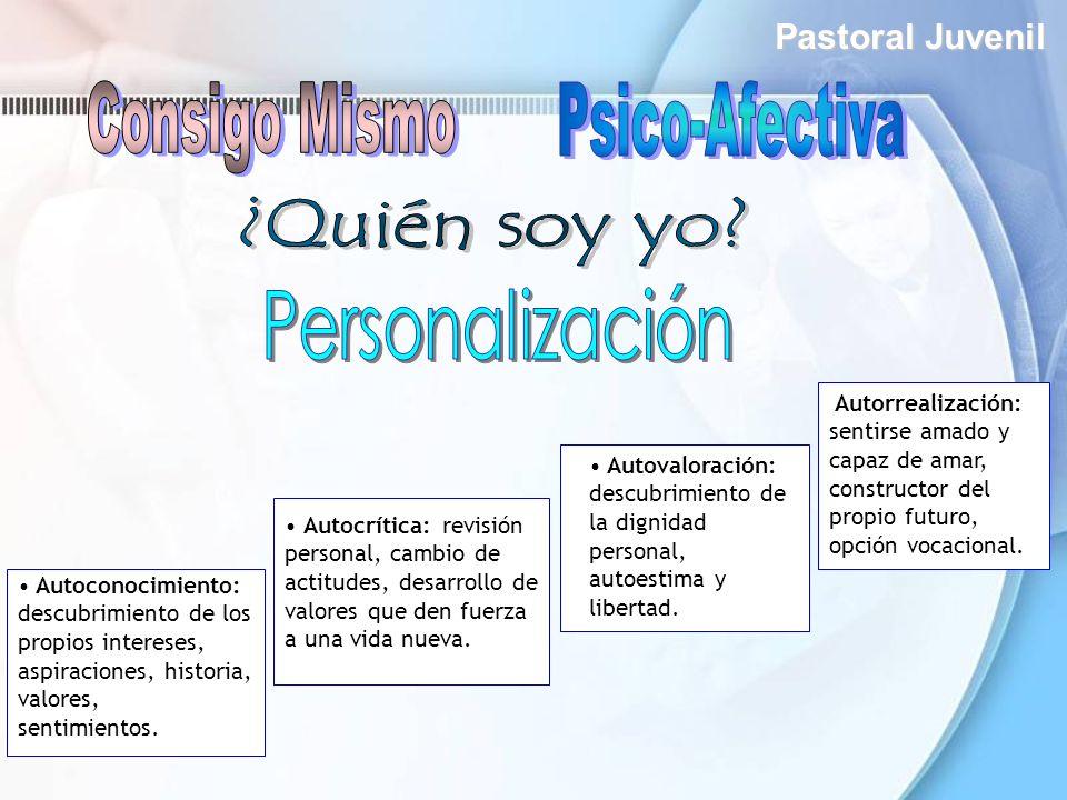 Consigo Mismo Psico-Afectiva ¿Quién soy yo Personalización