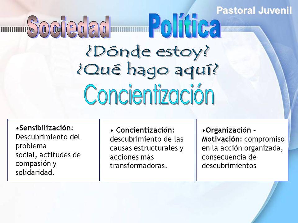 Política Sociedad ¿Dónde estoy ¿Qué hago aquí Concientización