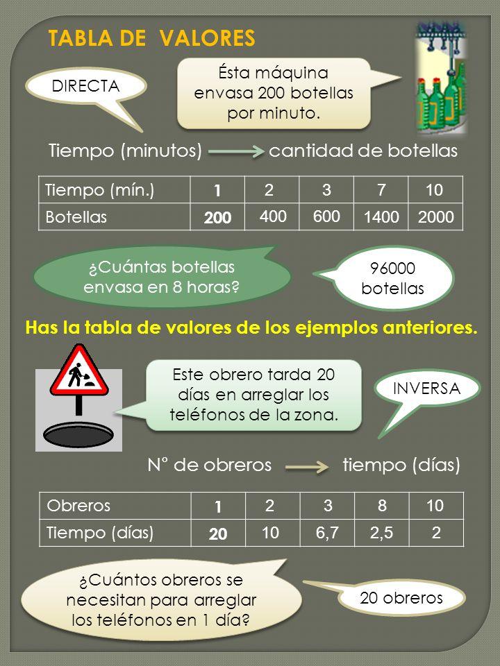 Has la tabla de valores de los ejemplos anteriores.
