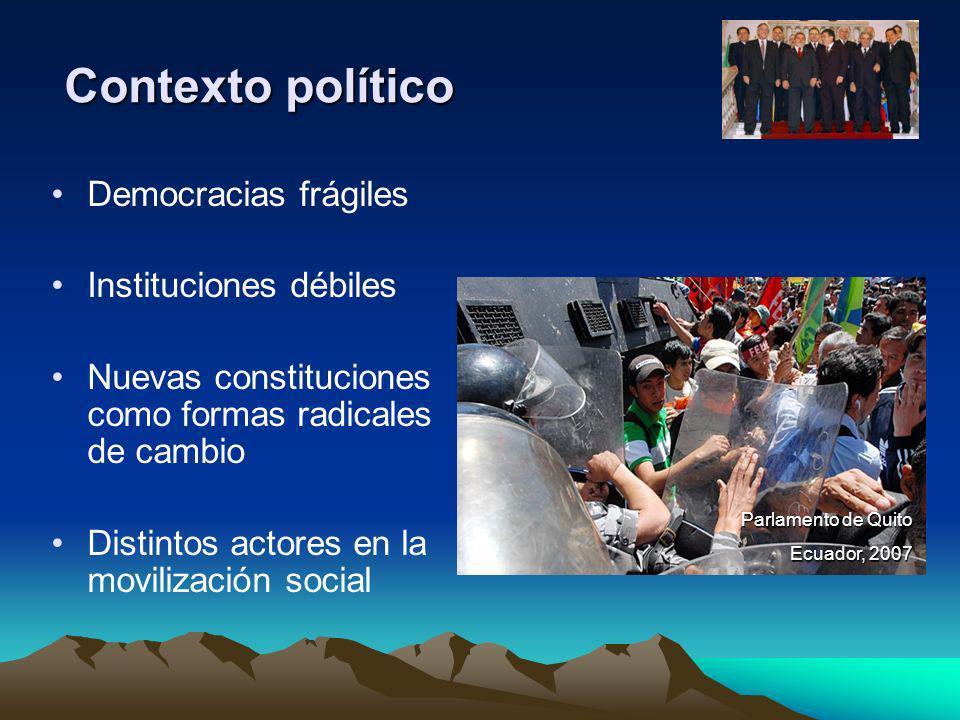 Contexto político Democracias frágiles Instituciones débiles