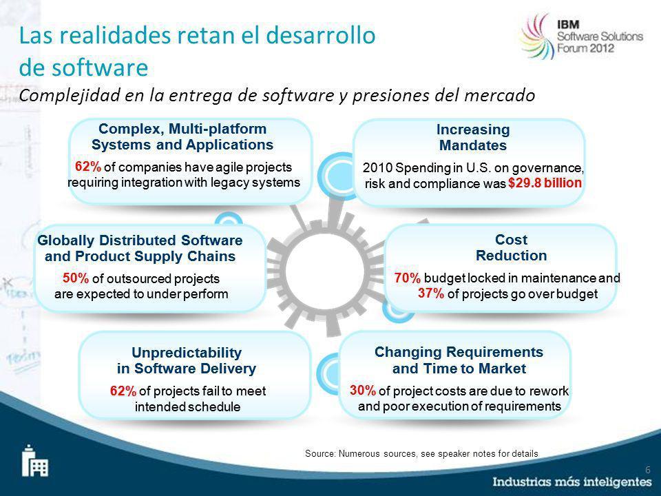 Las realidades retan el desarrollo de software Complejidad en la entrega de software y presiones del mercado