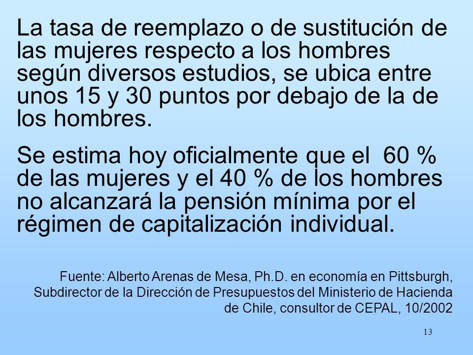 La tasa de reemplazo o de sustitución de las mujeres respecto a los hombres según diversos estudios, se ubica entre unos 15 y 30 puntos por debajo de la de los hombres.