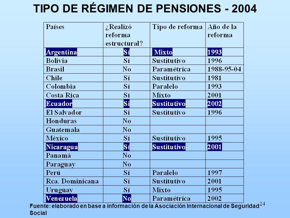 TIPO DE RÉGIMEN DE PENSIONES - 2004