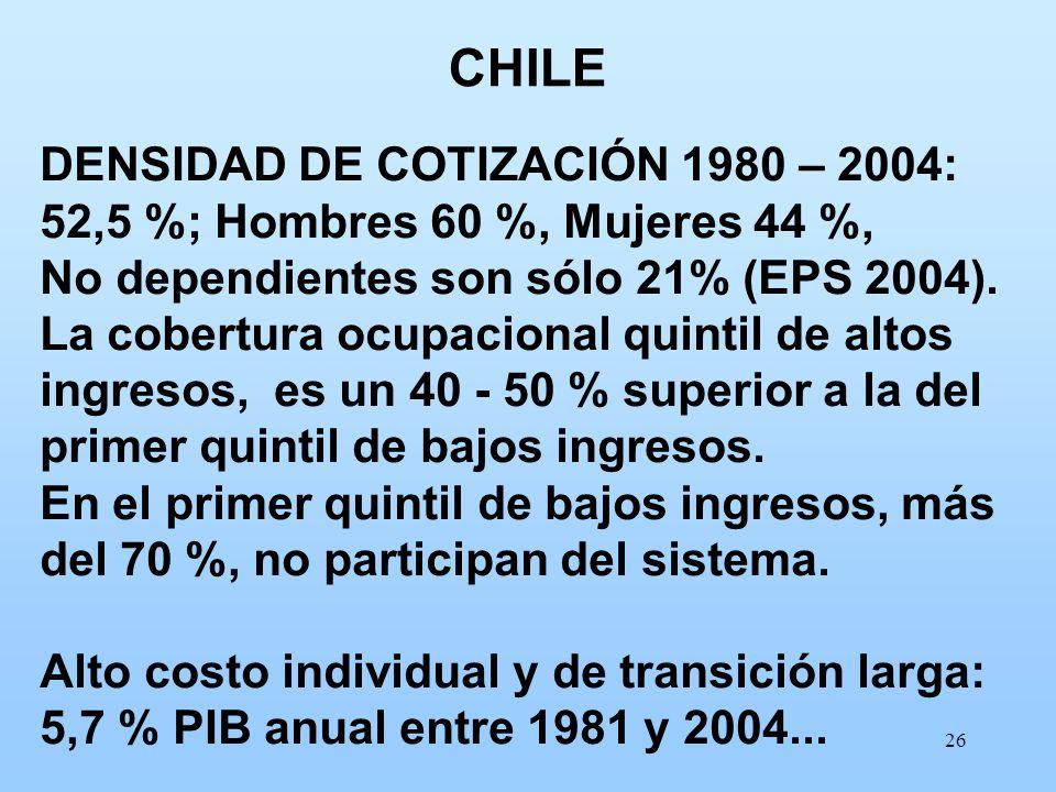 CHILE DENSIDAD DE COTIZACIÓN 1980 – 2004: