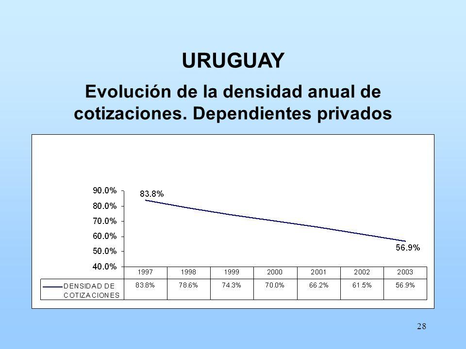 Evolución de la densidad anual de cotizaciones. Dependientes privados