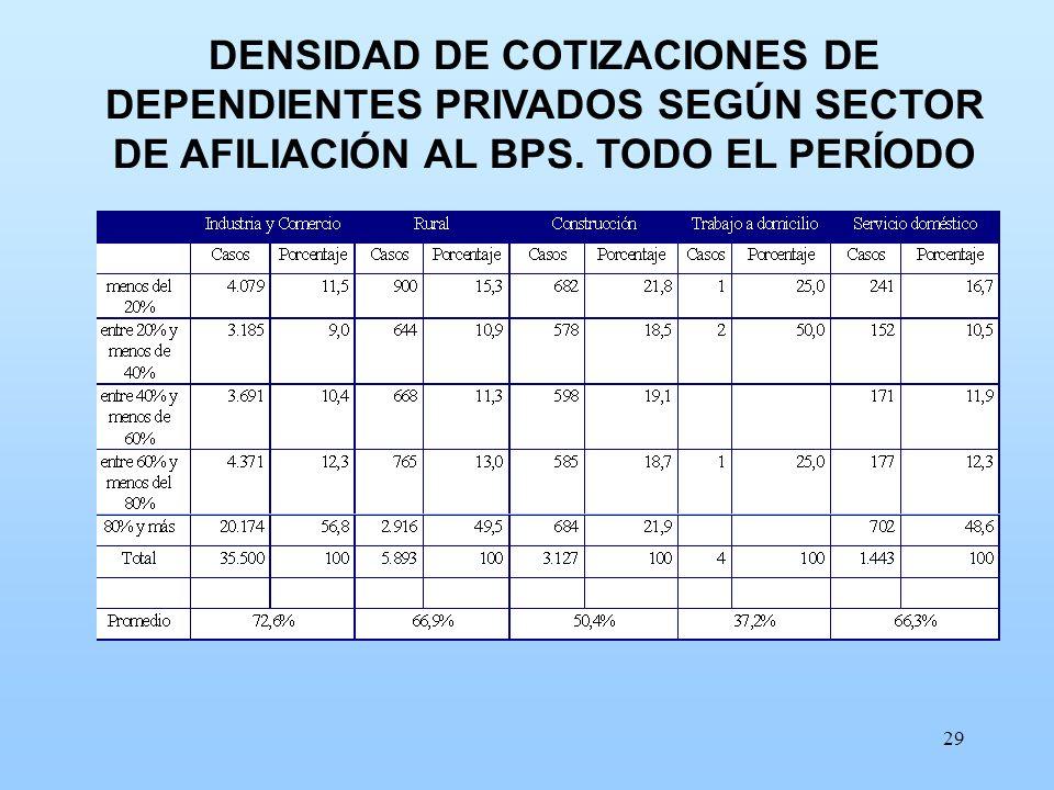 DENSIDAD DE COTIZACIONES DE DEPENDIENTES PRIVADOS SEGÚN SECTOR DE AFILIACIÓN AL BPS. TODO EL PERÍODO