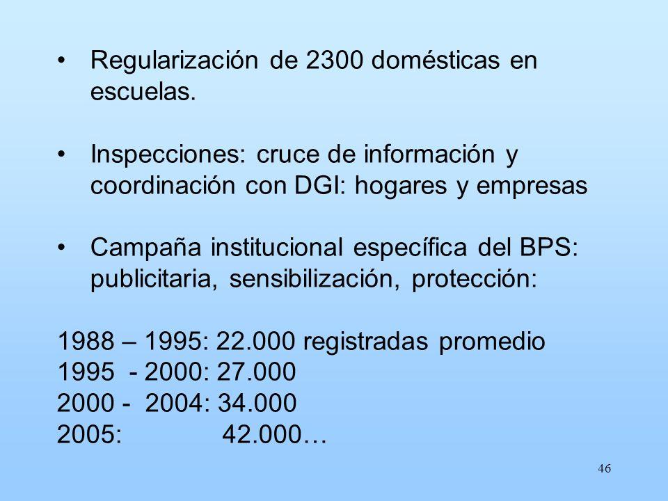 Regularización de 2300 domésticas en escuelas.