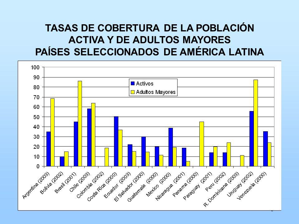 TASAS DE COBERTURA DE LA POBLACIÓN ACTIVA Y DE ADULTOS MAYORES PAÍSES SELECCIONADOS DE AMÉRICA LATINA