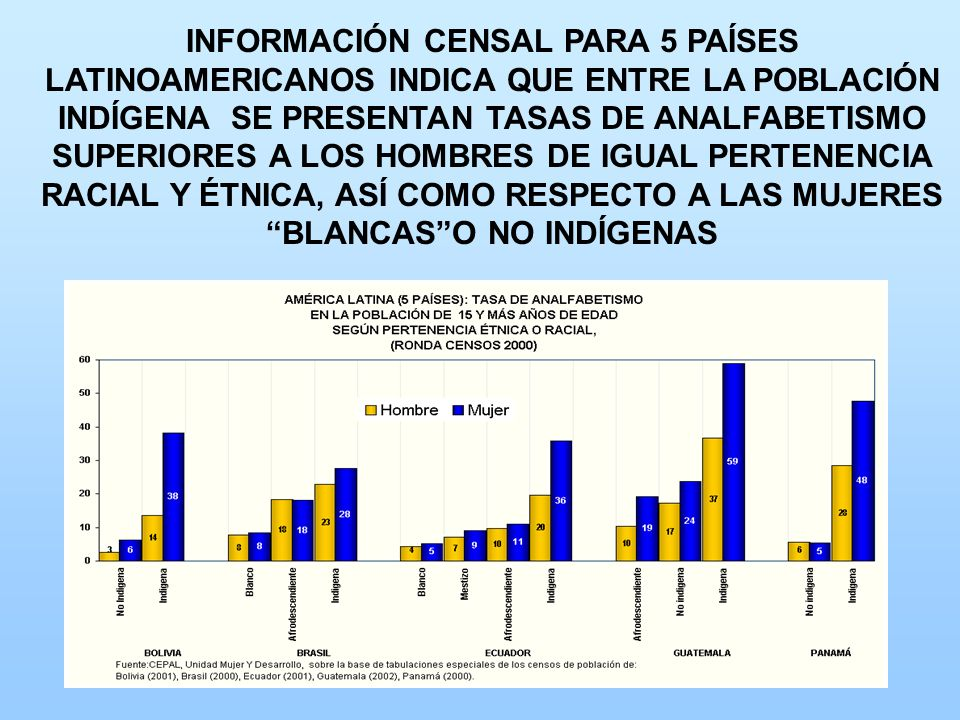 INFORMACIÓN CENSAL PARA 5 PAÍSES LATINOAMERICANOS INDICA QUE ENTRE LA POBLACIÓN INDÍGENA SE PRESENTAN TASAS DE ANALFABETISMO SUPERIORES A LOS HOMBRES DE IGUAL PERTENENCIA RACIAL Y ÉTNICA, ASÍ COMO RESPECTO A LAS MUJERES BLANCAS O NO INDÍGENAS