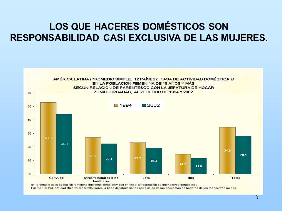 LOS QUE HACERES DOMÉSTICOS SON RESPONSABILIDAD CASI EXCLUSIVA DE LAS MUJERES.