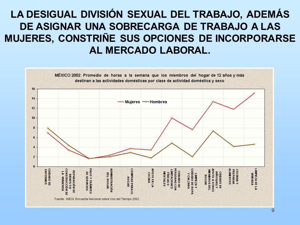 LA DESIGUAL DIVISIÓN SEXUAL DEL TRABAJO, ADEMÁS DE ASIGNAR UNA SOBRECARGA DE TRABAJO A LAS MUJERES, CONSTRIÑE SUS OPCIONES DE INCORPORARSE AL MERCADO LABORAL.