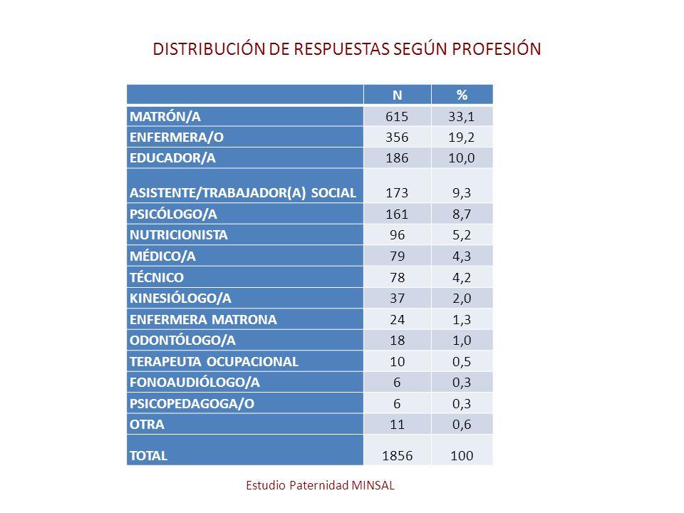 DISTRIBUCIÓN DE RESPUESTAS SEGÚN PROFESIÓN