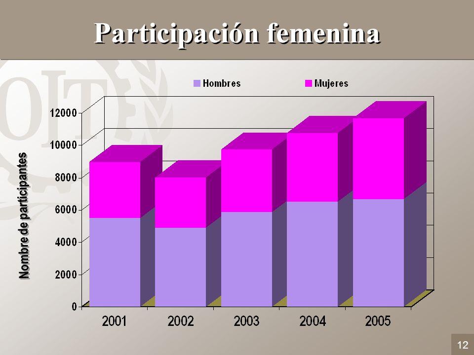 Participación femenina Nombre de participantes