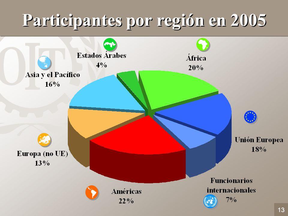 Participantes por región en 2005
