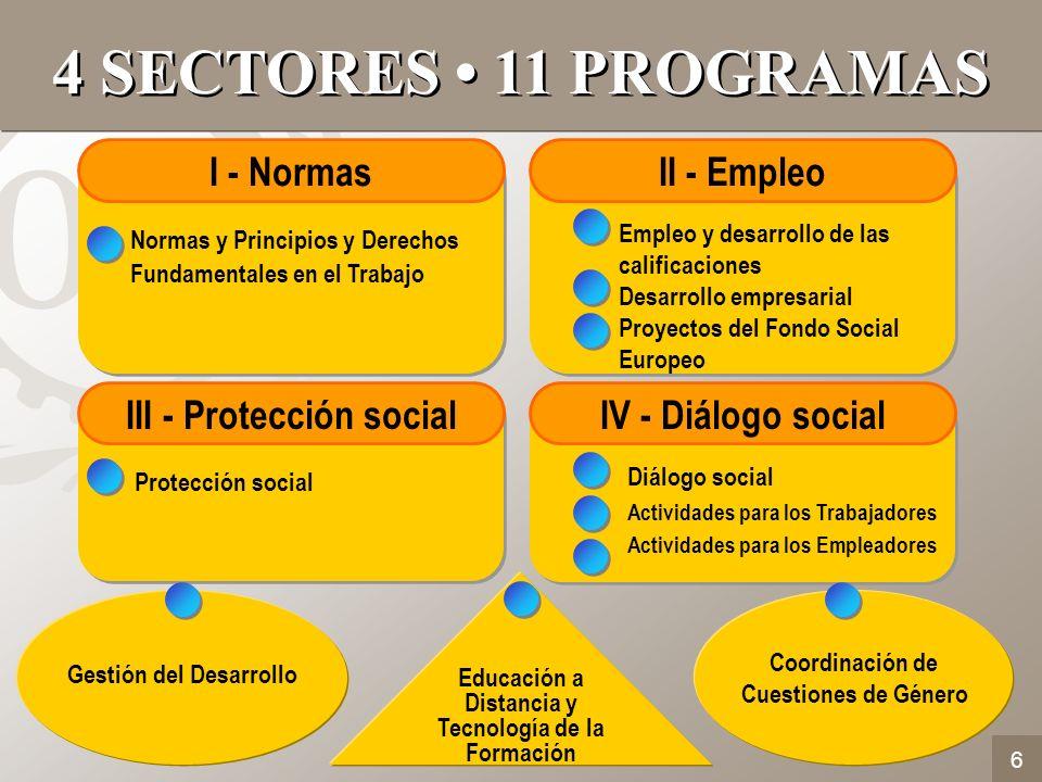 4 SECTORES • 11 PROGRAMAS I - Normas II - Empleo