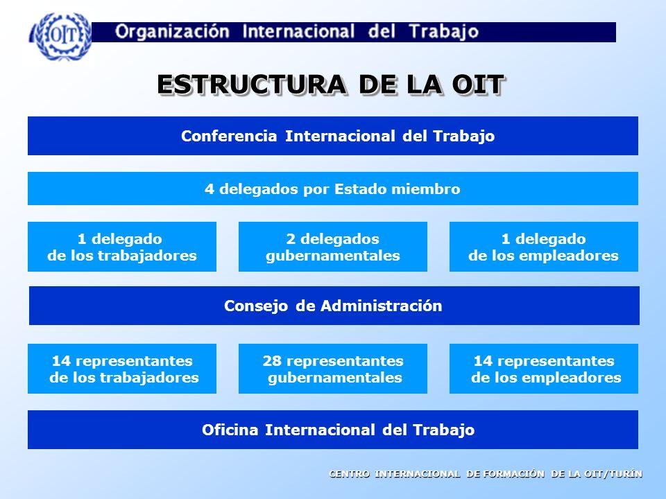 ESTRUCTURA DE LA OIT Conferencia Internacional del Trabajo