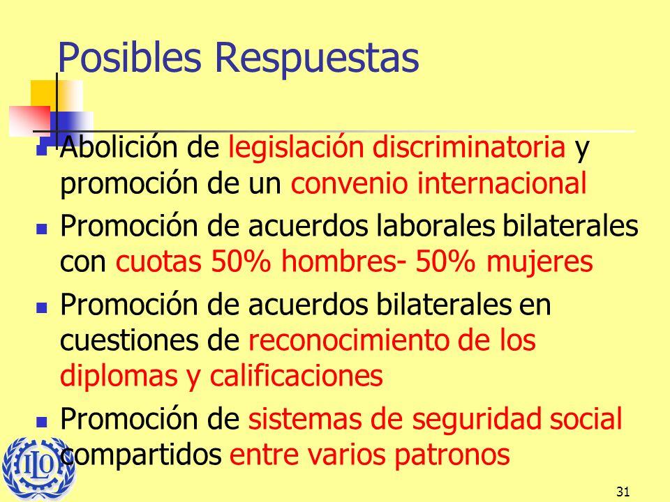 Posibles Respuestas Abolición de legislación discriminatoria y promoción de un convenio internacional.