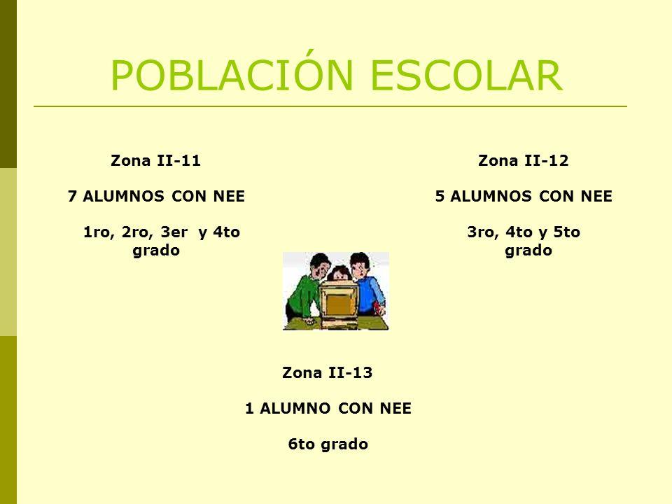 POBLACIÓN ESCOLAR Zona II-11 7 ALUMNOS CON NEE 1ro, 2ro, 3er y 4to