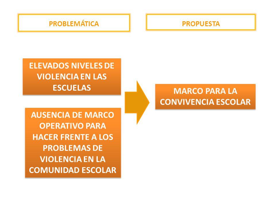 ELEVADOS NIVELES DE VIOLENCIA EN LAS ESCUELAS