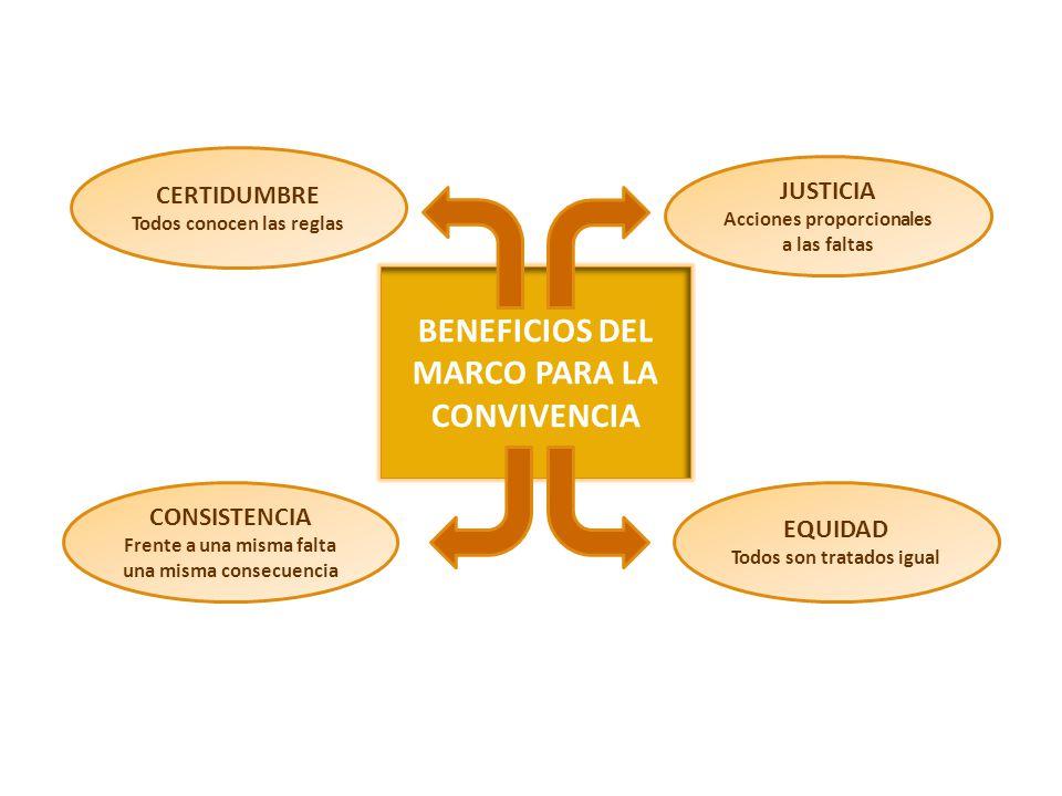 BENEFICIOS DEL MARCO PARA LA CONVIVENCIA